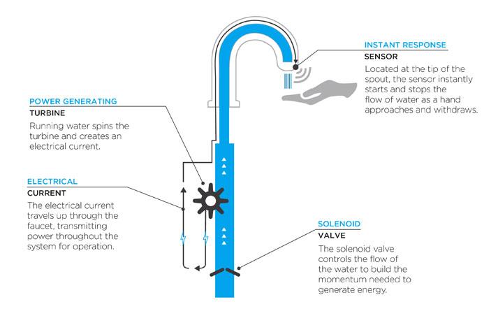 EcoPower Description