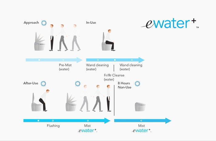 ewater + - TotoUSA.com