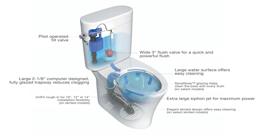 Toto Drake Toilet Specs Home Design Inspirations
